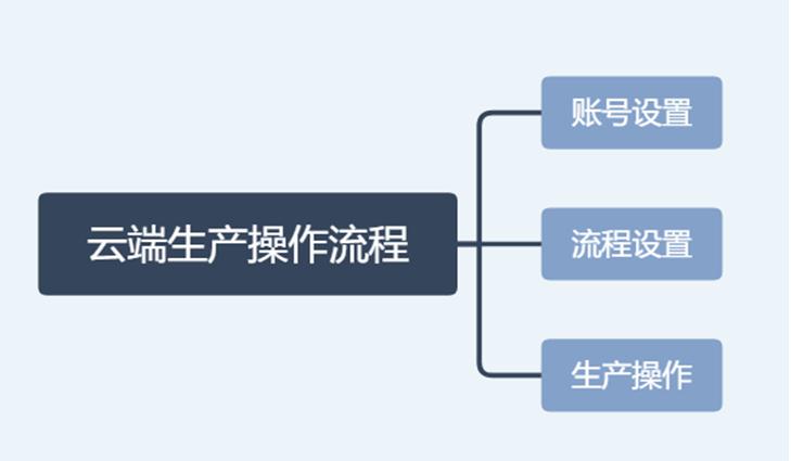 云端生产操作流程(烘焙)-银豹博客